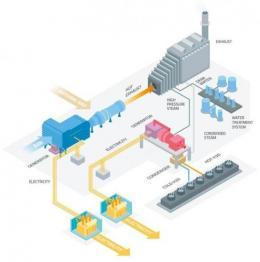 שילוב צ'ילרים בתהליך ייצור החשמל בתחנות כוח באמצעות קוגנרציה